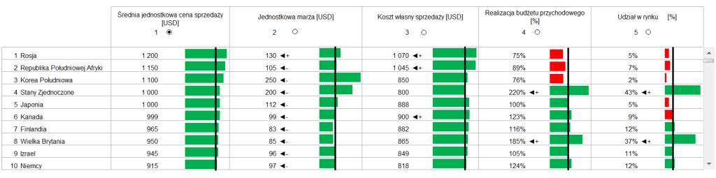Interaktywny dashboard z KPI i wykresami- przewijaj i sortuj za pomocą jednego kliknięcia_57