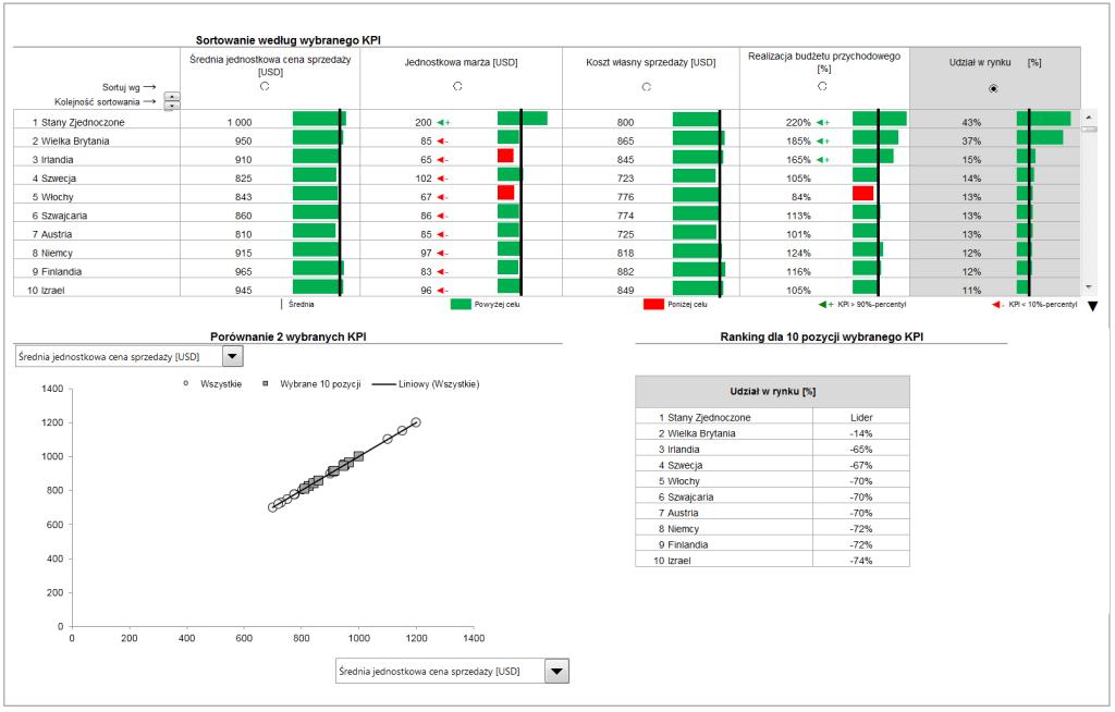 Interaktywny dashboard z KPI i wykresami- przewijaj i sortuj za pomocą jednego kliknięcia_78
