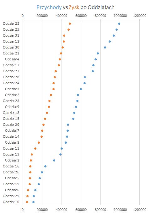 Jak wstawić wExcelu wykres punktowy zetykietami naosi y 10