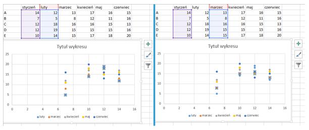 Jak zachowuje się wykres punktowy w Excel 2013 - wykres 2a