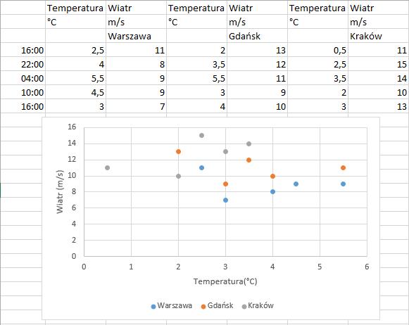 Jak zachowuje się wykres punktowy w Excel 2013 - wykres 3 zastosowanie