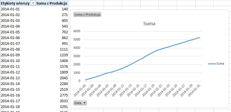 Running total- Suma bieżąca - suma bieżąca