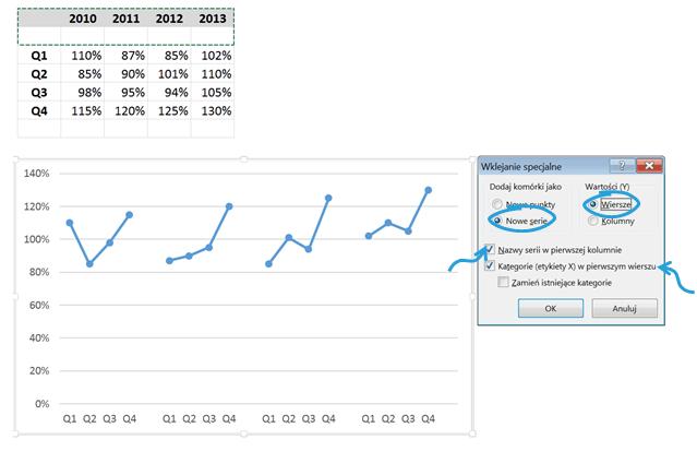 Wykres cykliczności zjedną serią danych_11