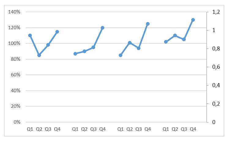 Wykres cykliczności zjedną serią danych_12
