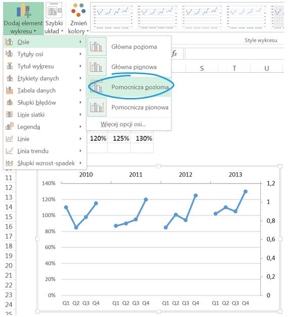 Wykres cykliczności zjedną serią danych_13