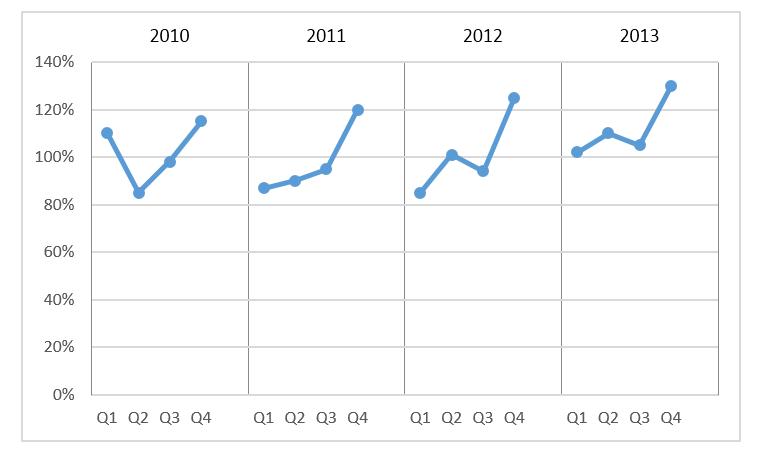 Wykres cykliczności zjedną serią danych_14