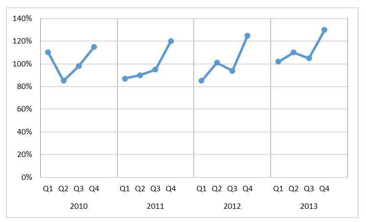 Wykres cykliczności zjedną serią danych_15