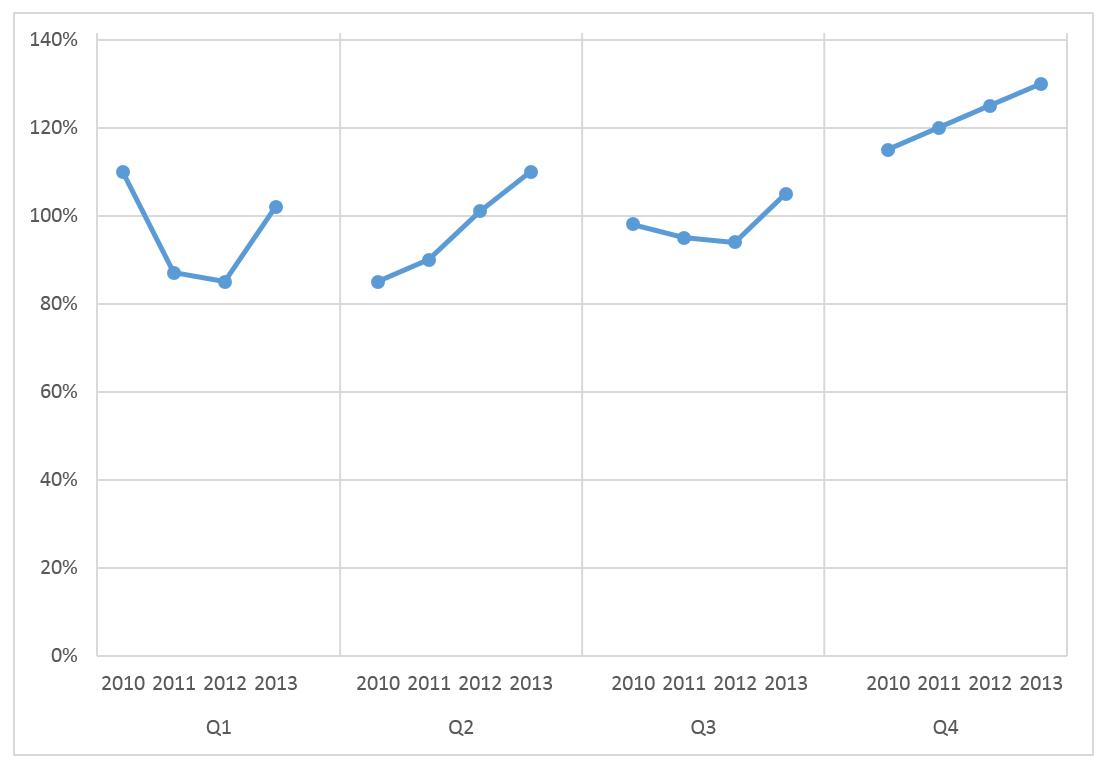Wykres cykliczności zjedną serią danych_17