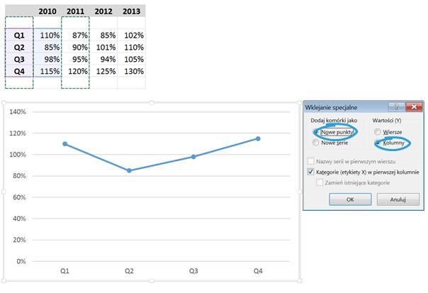 Wykres cykliczności zjedną serią danych_6