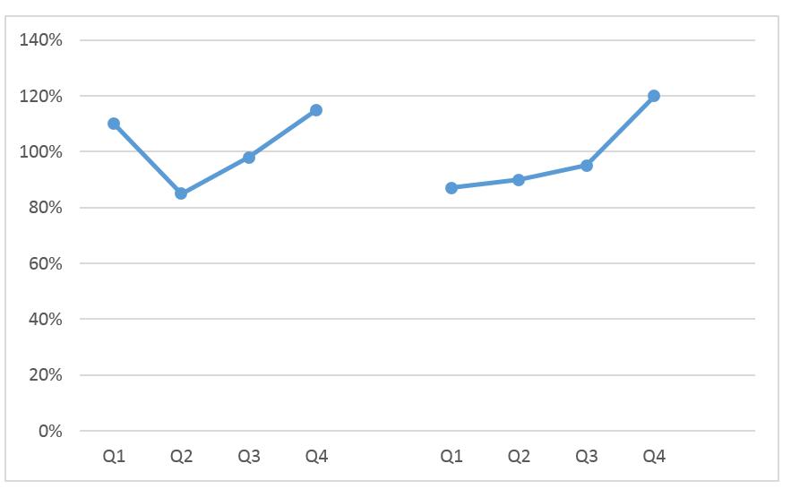 Wykres cykliczności zjedną serią danych_7