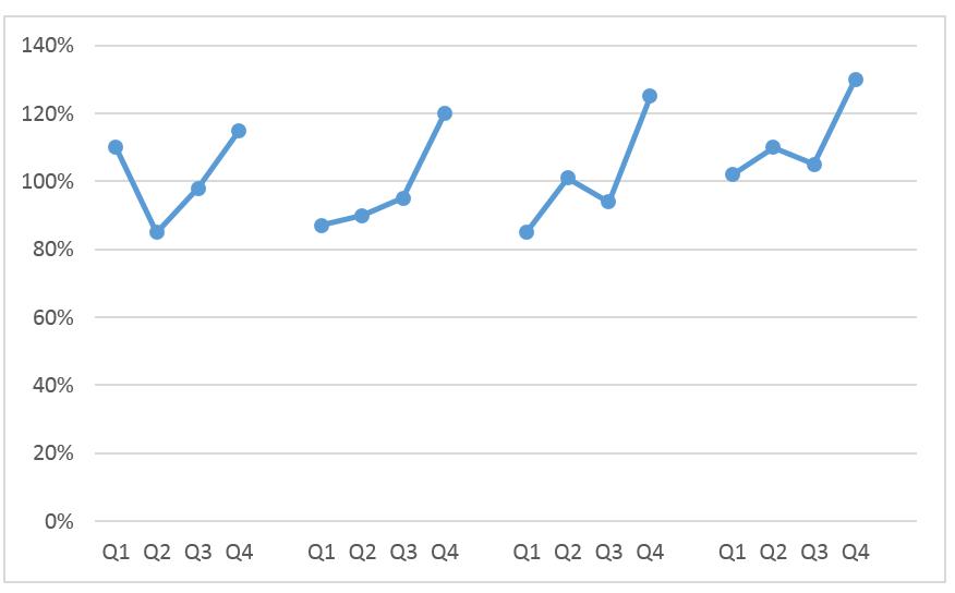 Wykres cykliczności zjedną serią danych_9