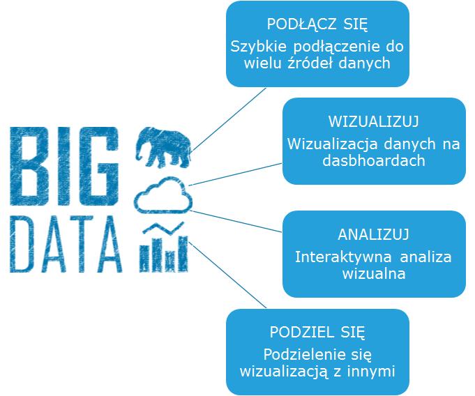 Analityka Biznesowa aBig Data - Tableau, QlikView, PowerBI