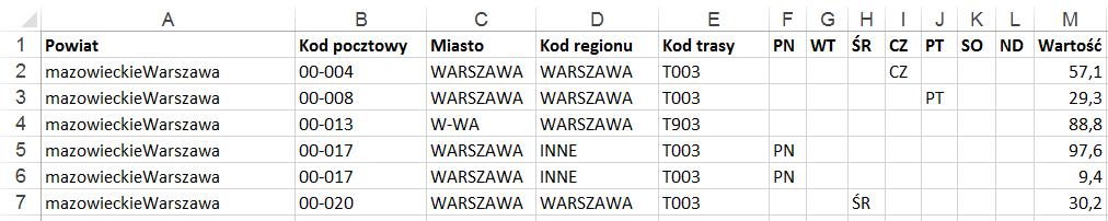 tabela przestawna i kody pocztowe na raporcie z mapa Excel