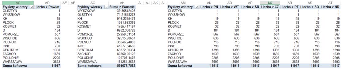 tabela przestawna z kodami pocztowymi wykresy przestawne