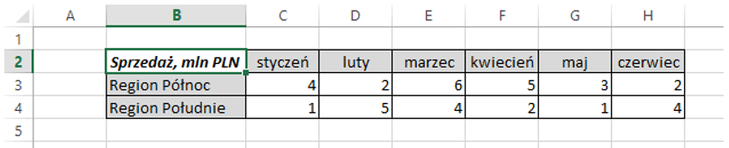 Sparklines for Excel - wykres liniowy 1