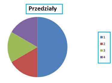 Licznik Excel - tworzenie wykresu kołowego