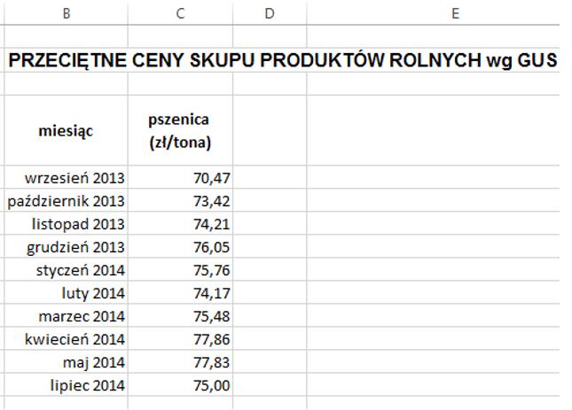 Sparklines for Excel - Wykres schodkowy 1