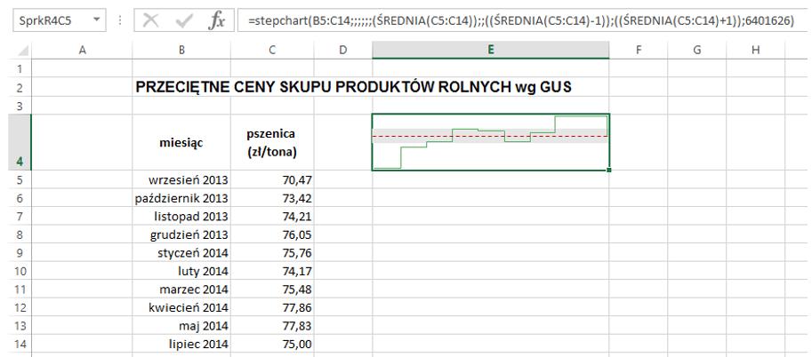Sparklines for Excel - Wykres schodkowy 5