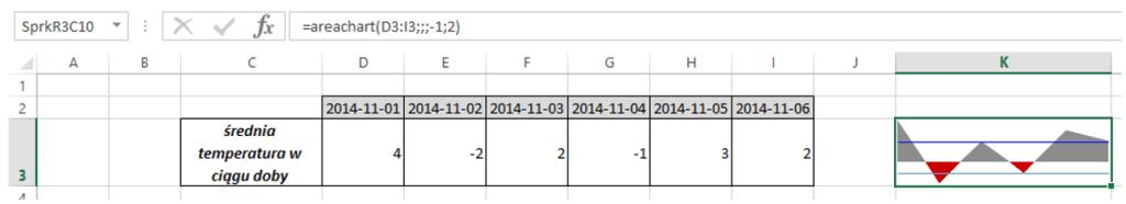 Sparklines for Excel - Wykres warstwowy 4