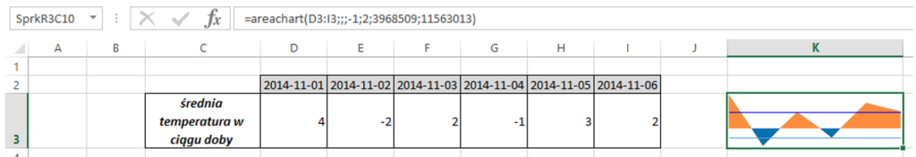 Sparklines for Excel - Wykres warstwowy 5