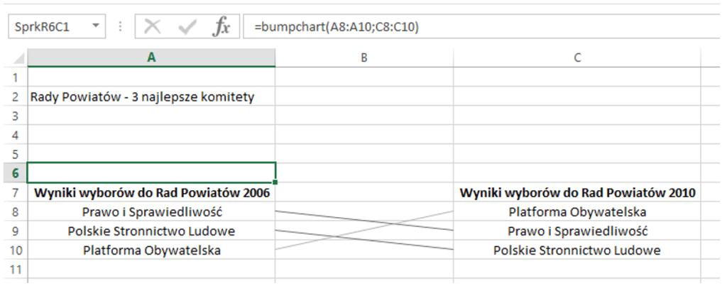 Sparklines for Excel - Wykres zmiany pozycji 3