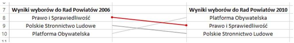 Sparklines for Excel - Wykres zmiany pozycji 5
