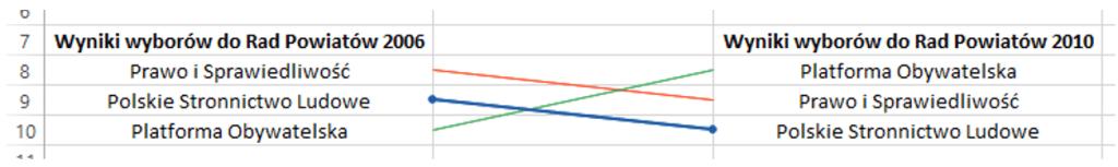 Sparklines for Excel - Wykres zmiany pozycji 6