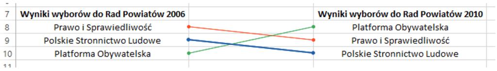 Sparklines for Excel - Wykres zmiany pozycji 7