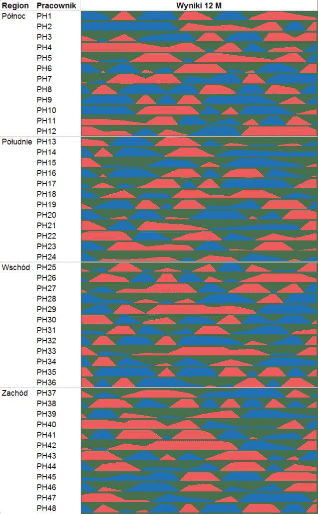 co tojest wykres horyzontalny 2
