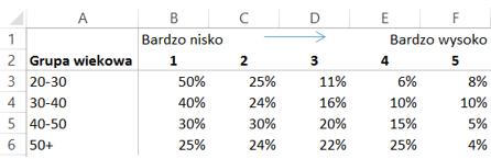 Jak utworzyc latajacy wykres kolumnowy Excel 1