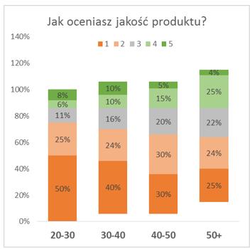 Jak utworzyc latajacy wykres kolumnowy Excel 5