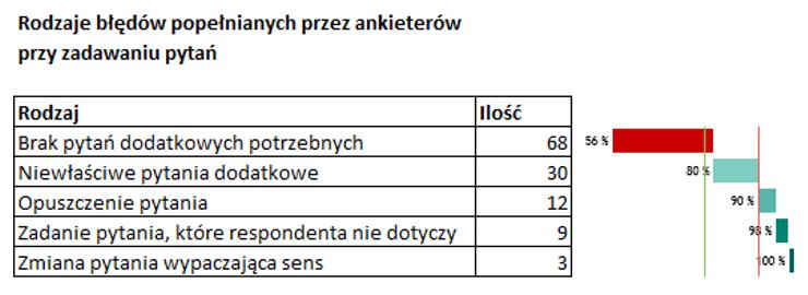 Sparklines for Excel Pareto, kaskadowy, kolumnowy 10