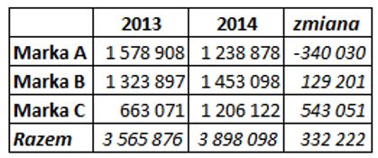 Sparklines for Excel Pareto, kaskadowy, kolumnowy 11