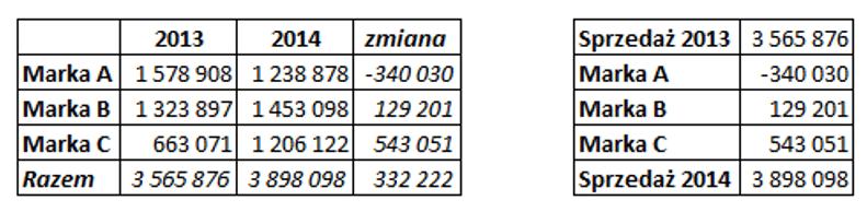 Sparklines for Excel Pareto, kaskadowy, kolumnowy 12