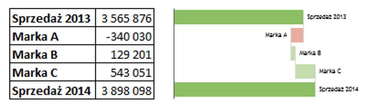 Sparklines for Excel Pareto, kaskadowy, kolumnowy 15
