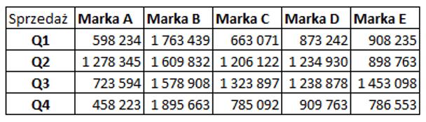 Sparklines for Excel Pareto, kaskadowy, kolumnowy 16