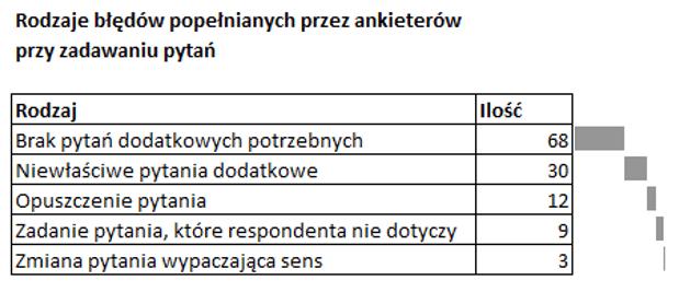 Sparklines for Excel Pareto, kaskadowy, kolumnowy 5