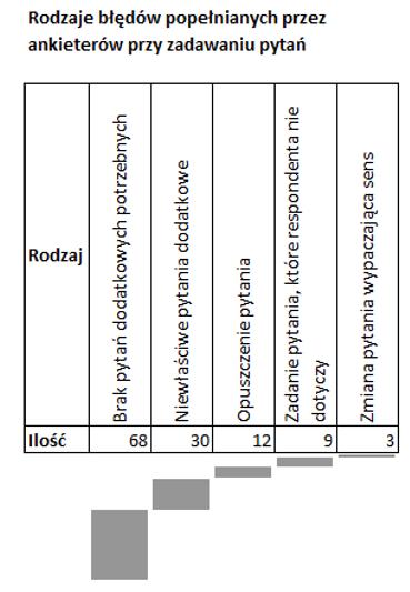 Sparklines for Excel Pareto, kaskadowy, kolumnowy 6
