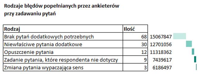 Sparklines for Excel Pareto, kaskadowy, kolumnowy 8