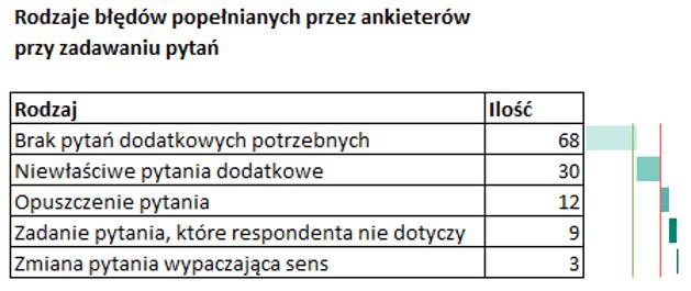 Sparklines for Excel Pareto, kaskadowy, kolumnowy 9