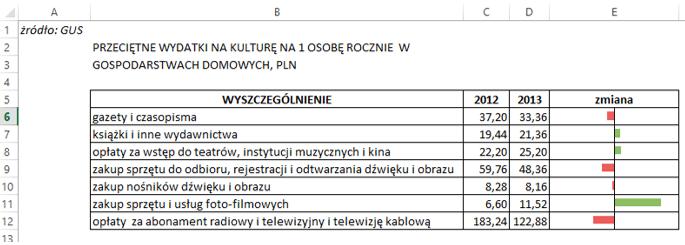 Sparklines for Excel - kolumnowy isłupkowy 13