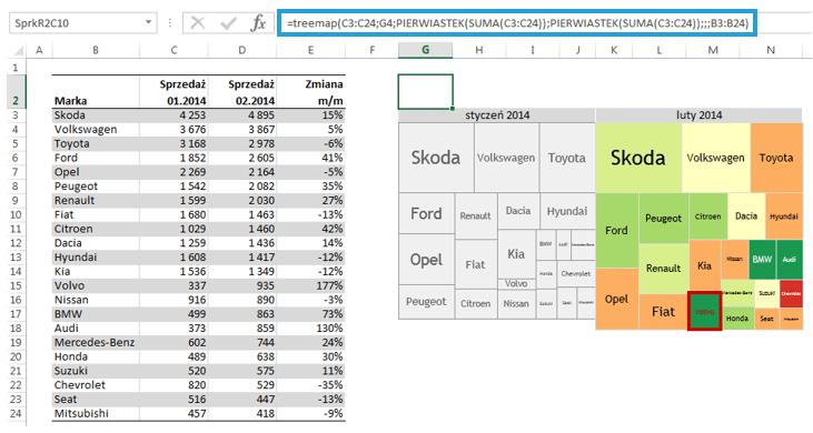 Sparklines for Excel - mapa drzewa 10
