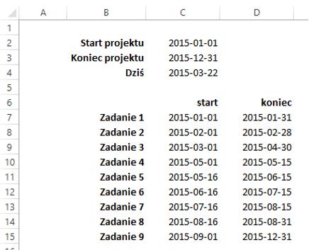 Sparklines for Excel - wykres Gantta 1