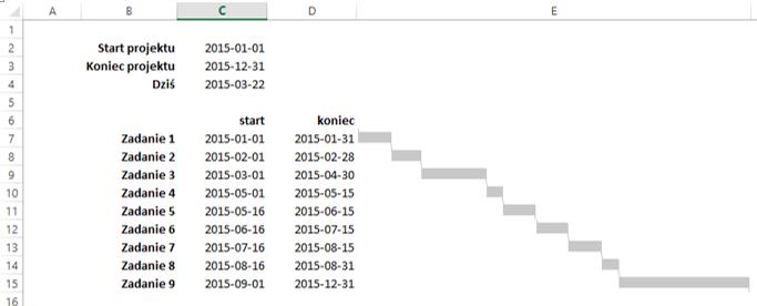 Sparklines for Excel - wykres Gantta 5