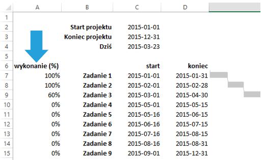 Sparklines for Excel - wykres Gantta 6