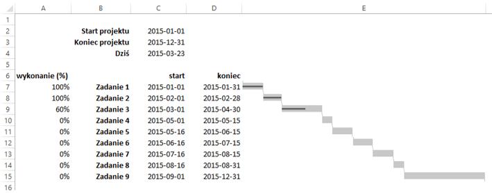 Sparklines for Excel - wykres Gantta 7