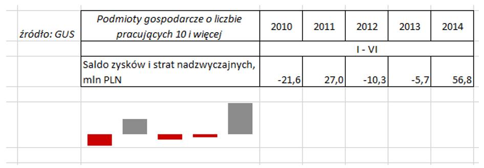 Sparklines for Excel - wykresy porównawcze 2