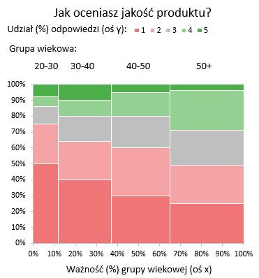 Wizualizacja wynikow ankiet isondazy 5 - wykres mozaikowy