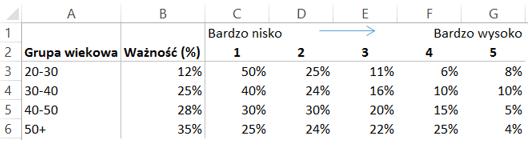 jak utworzyc wykres mozaikowy Excel 1