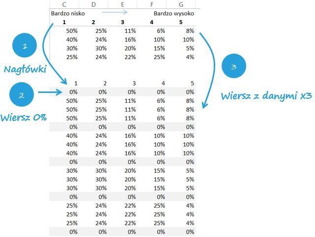 jak utworzyc wykres mozaikowy Excel 3